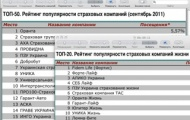 Впервые за 20 лет в Украине составлен независимый рейтинг страховых компаний